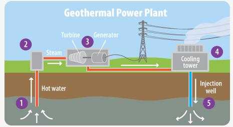 Geothermal Power Audubon California